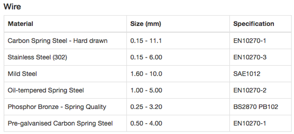 wire flat material specifications